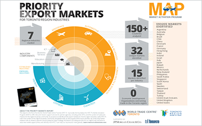 Priority Export Markets Infographic